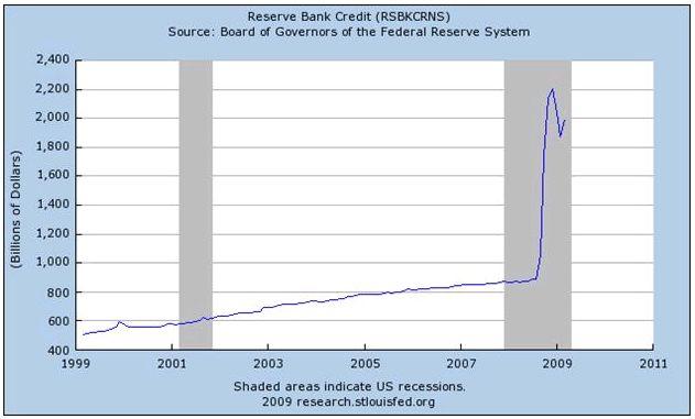 Bank krediet fed-balance-sheet