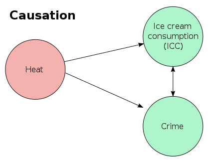 Ice_cream_and_crime-causation
