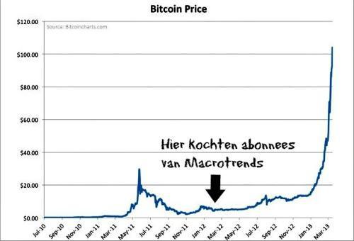 Bitcoin130403