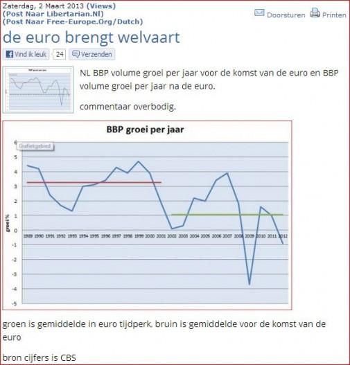 euro geen welvaart
