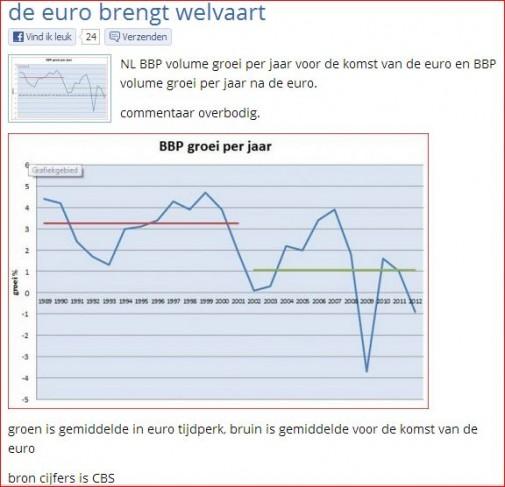 euro welvaart