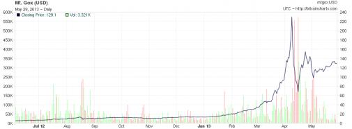 Bitcoin_chart_130525