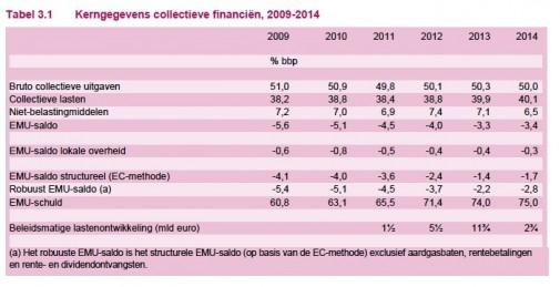 Collectieve uitgaven 2009-2014 volgens CPB