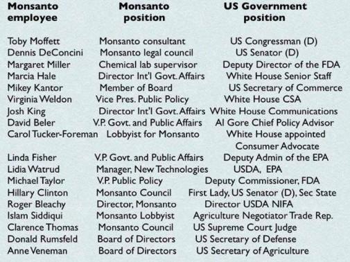 CORPORATISME_Monsanto
