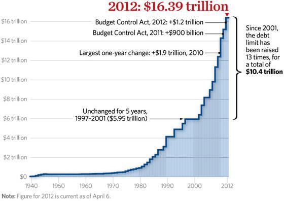 USA_DebtCeiling