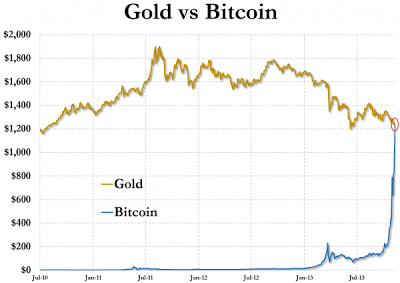 Gold vs Bitcoin ZeroHedge Nov 2013