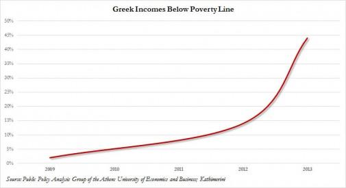 Griekse Armoede 140101