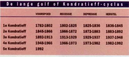 Kondratieff-cylus