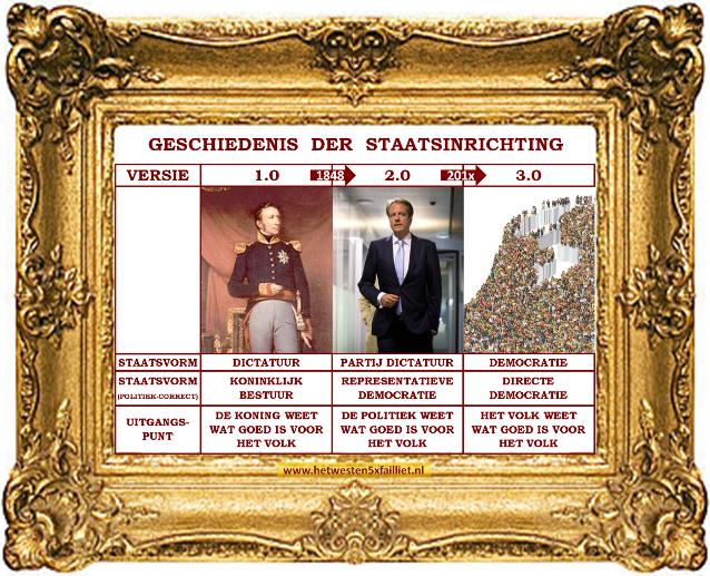 staatsinrichting-referendum-directe-democratie