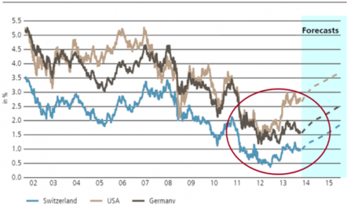 Zwitserse obligaties