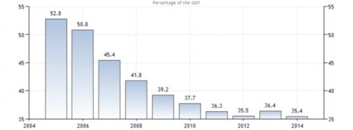 Zwitserse staatsschuld