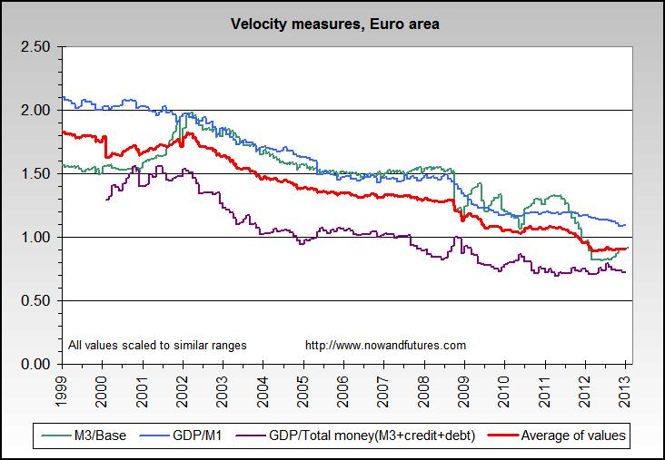 money_velocity_euro