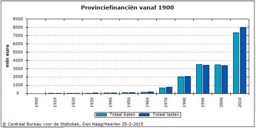 provinciale financien
