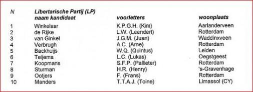 kandidaten zuid holland
