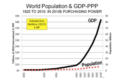 GDP en bevolking