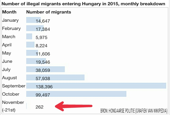 Vluchtelingen in Hongarije