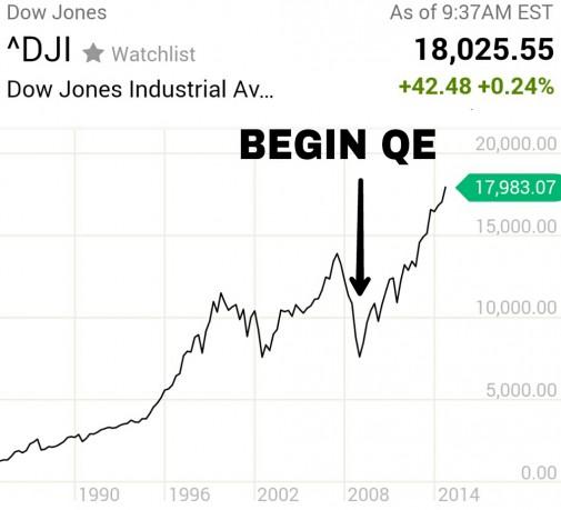 Dow Jones grafiek januari 2015