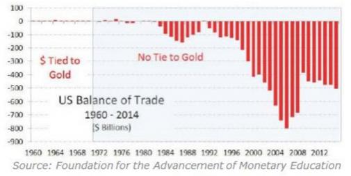 handelstekorten us