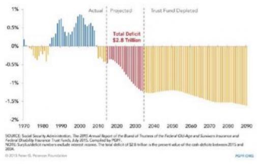 sociale zekerheid en insolvenstie
