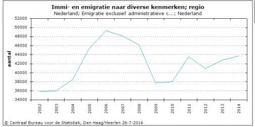 emigratie nederland geborenen
