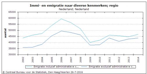 CBS emigratie nederland geborenen incl admin correctties