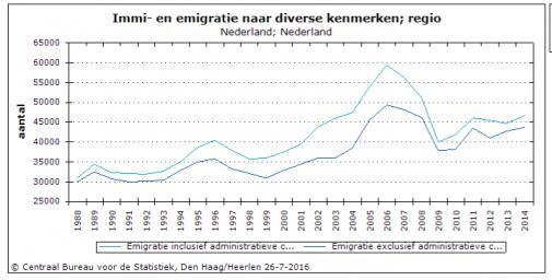 CBS emigratie nederland geborenen reeks 1988 - 2014
