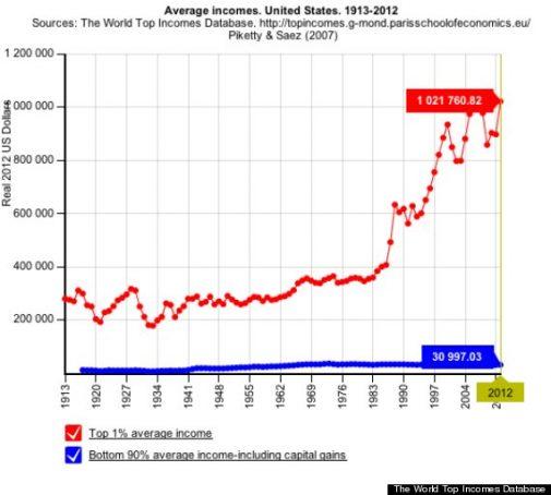 inkomsten-vs-1913-2013