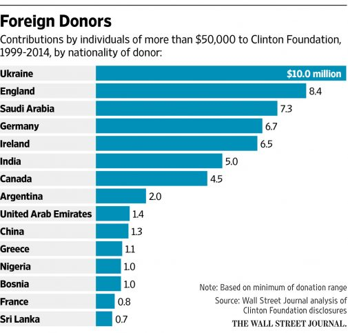 clinton-foundation-donations