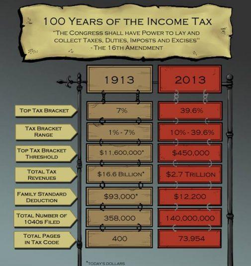 100_years_income_tax